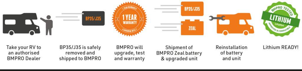 Lithium upgrade process through your local dealer