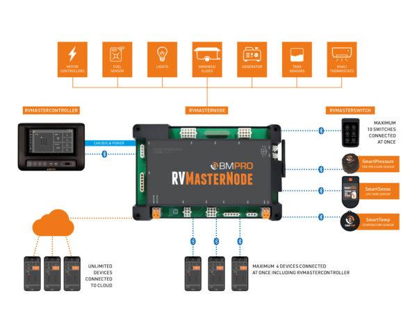 RVMaster System Diagram