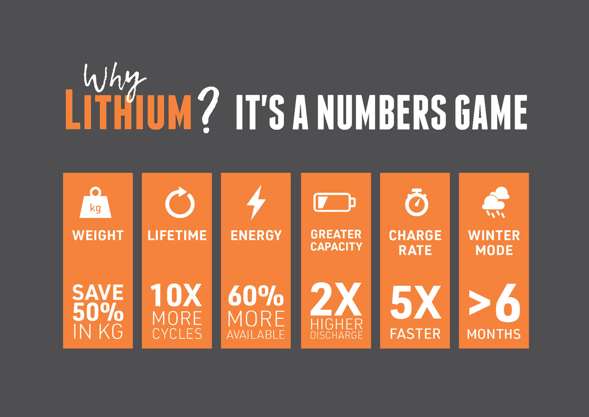 Why Lithium? It is a numbers game