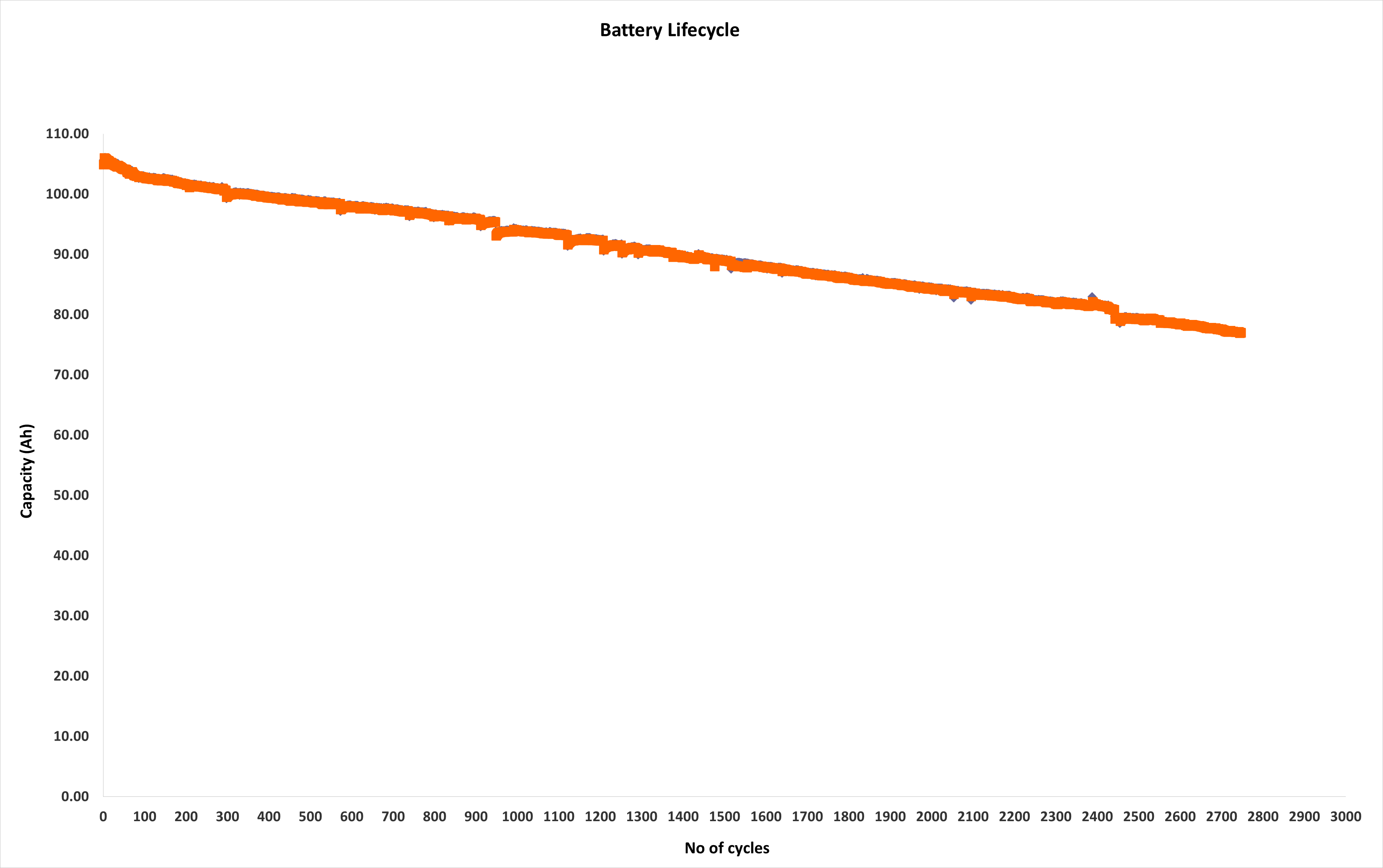 Capacity vs number of cycles of LiFePO4 deep cycle battery