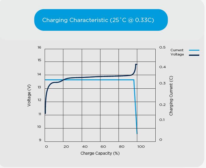 Charging Profile