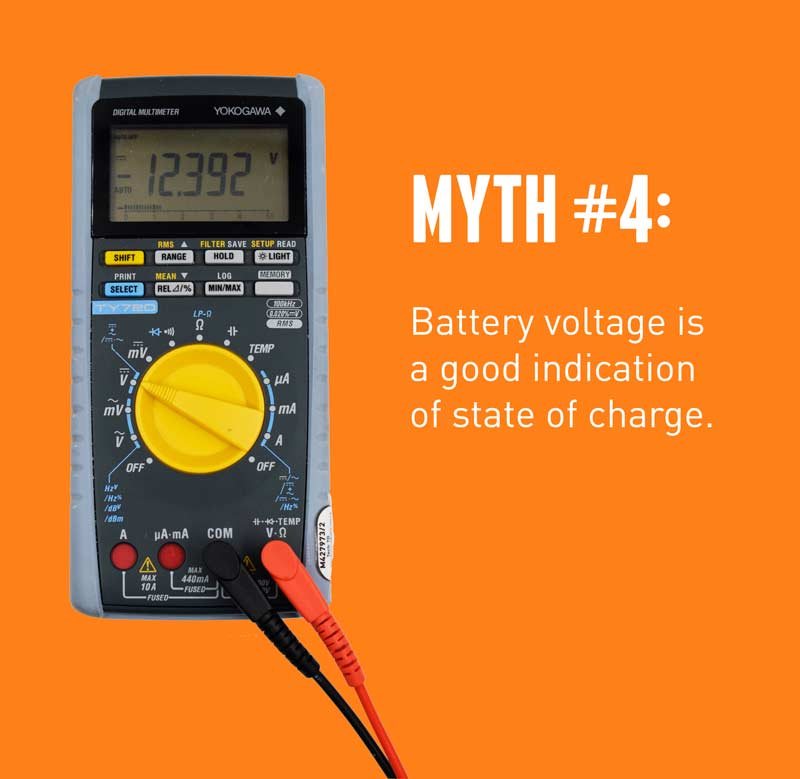 Is battery voltage a good indicator of state of charge of a deep cycle battery?